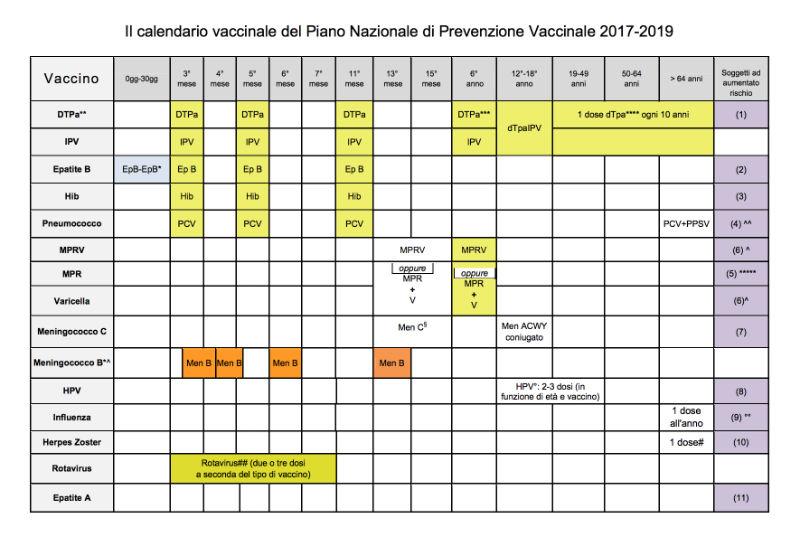 visite pediatriche calendario vaccinazioni