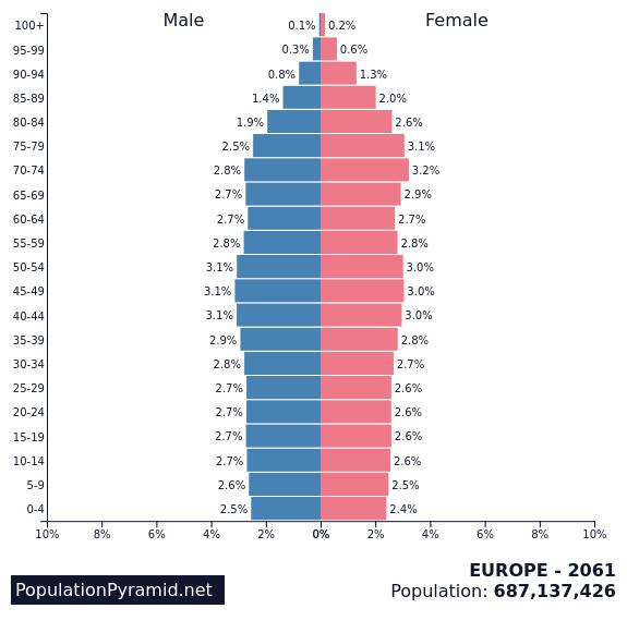 piramide della eta europa 2061