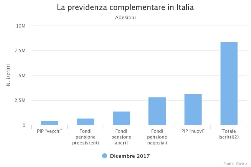 previdenza complementare in italia