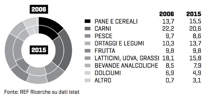 consumi alimentari italiani