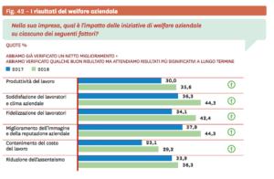 risultati del welfare aziendale
