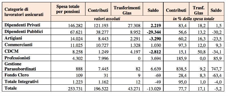 spesa previdenziale italiana