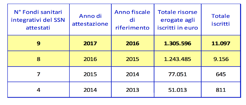 numero fondi sanitari integrativi iscritti