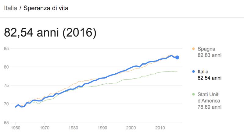 speranza di vita italia