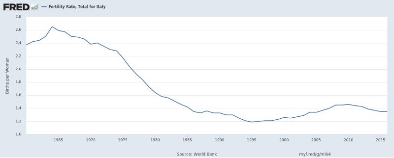 tasso di fertilità italia