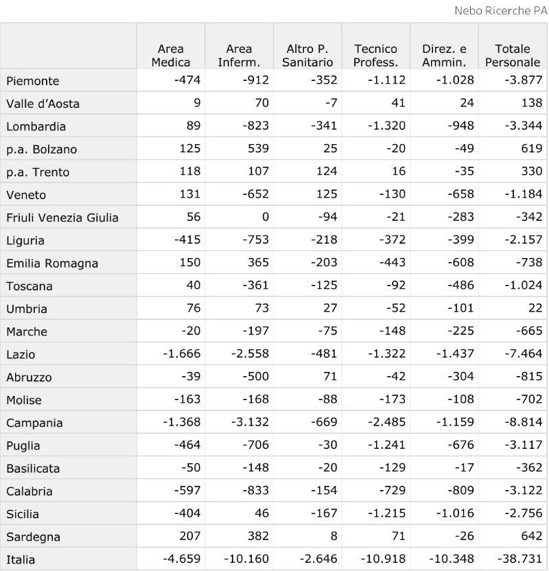 variazione assoluta riduzione personale sanitario