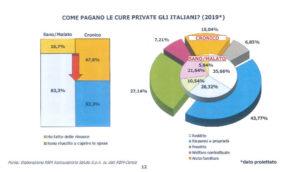 come pagano le cure private gli italiani