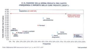 paniere della spesa privata pro capite