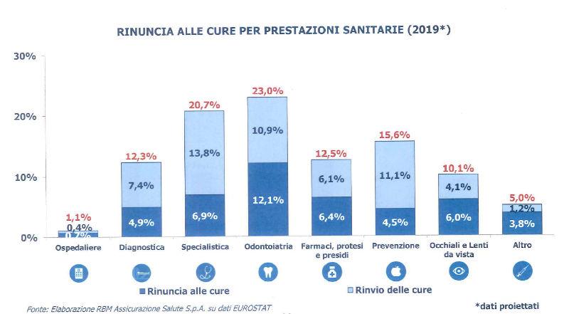 rinuncia alle cure per prestazioni sanitarie 2019