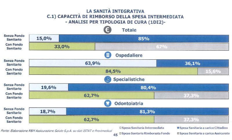 sanita integrativa rimborso della spesa intermediata