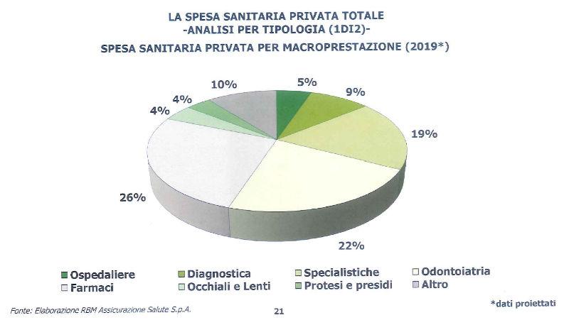 spesa sanitaria privata totale per macroprestazione