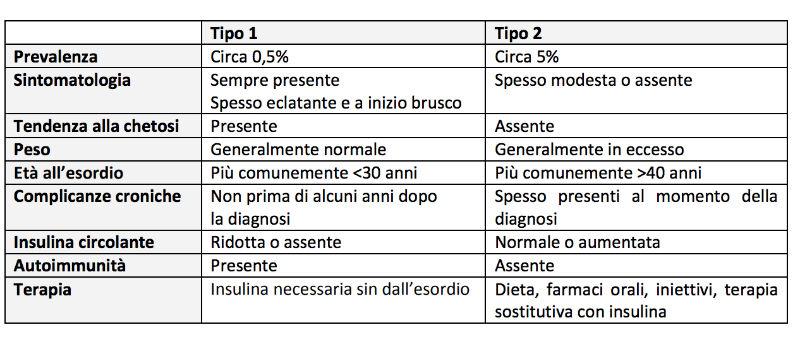 differenza tra diabete mellito di tipo 1 e di tipo 2