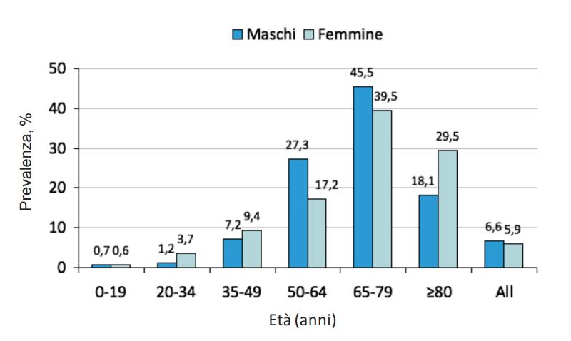 prevalenza diabete mellito di tipo 2 maschi femmine