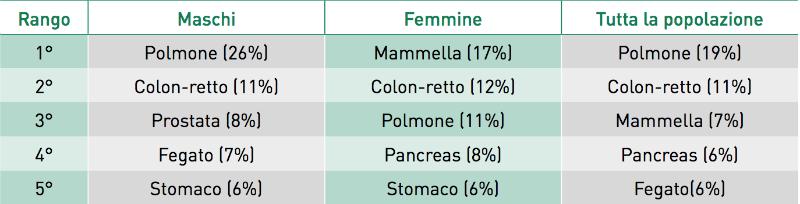 tumore al seno prima causa di morte tra le donne