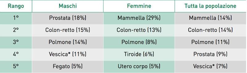tumore al seno nelle donne