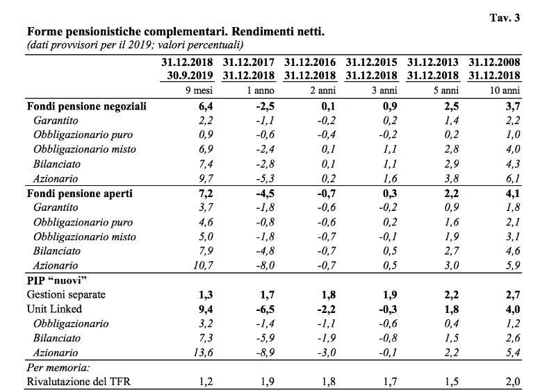 previdenza complementare rendimenti netti