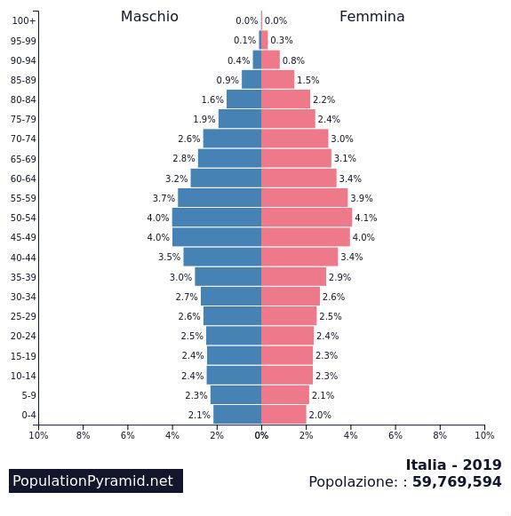 2019 la piramide dell'età italiana