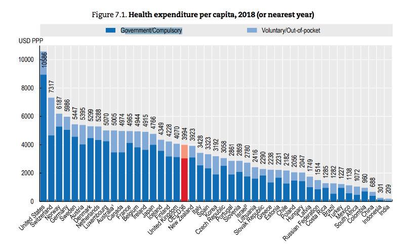 rapporto tra spesa sanitaria e PIL nei Paesi OCSE