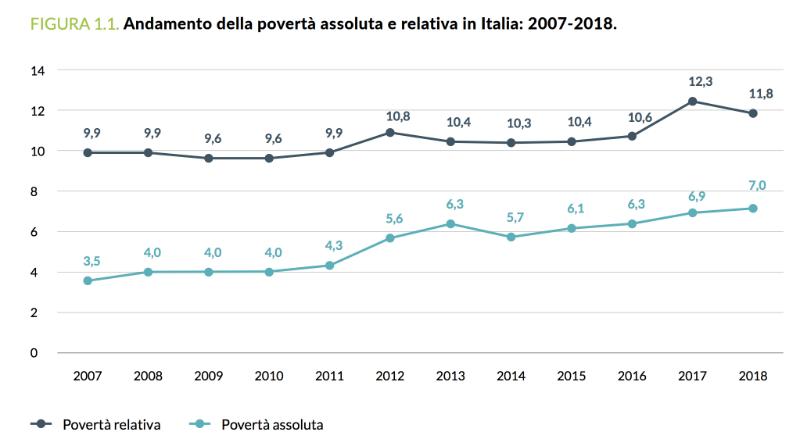 andamento povertà assoluta 2007 - 2018
