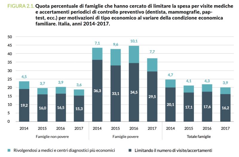 povertà sanitaria quota di famiglie che hanno limitato le spese sanitarie