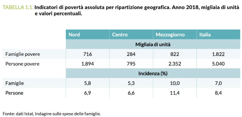 povertà sanitaria ripartizione geografica