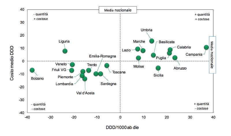 consumo antibiotici a carico del SSN su base geografica