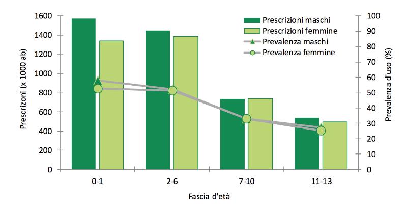 consumo antibiotici in eta pediatrica