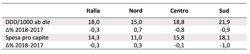 consumo di antibiotici a carico del SSN
