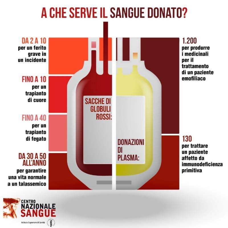 donazione sangue a chi serve