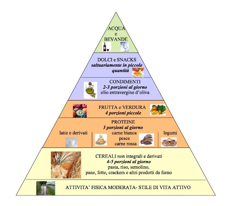 cosa mangiare in dialisi piramide alimentare