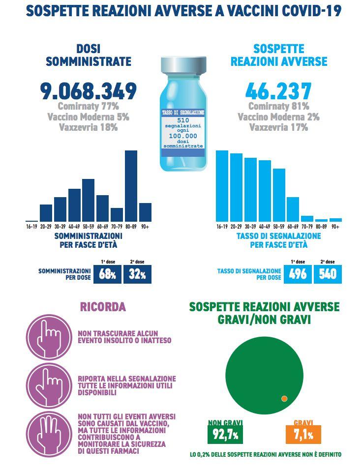 terzo rapporto sulla sorveglianza dei vaccini COVID-19 - highlight