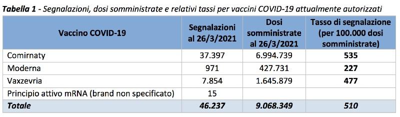 terzo rapporto sulla sorveglianza dei vaccini COVID-19 - segnalazioni totali
