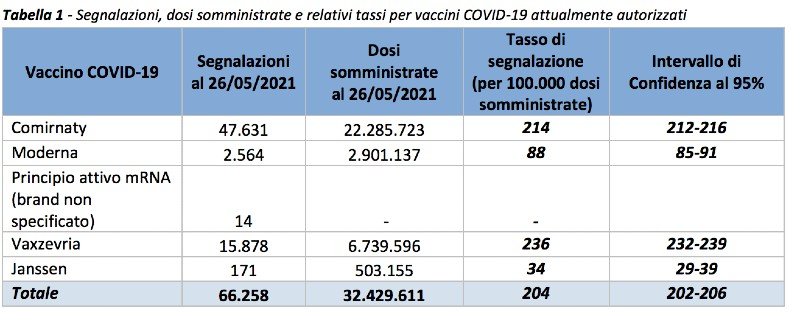 Rapporto sulla Sorveglianza dei vaccini COVID-19